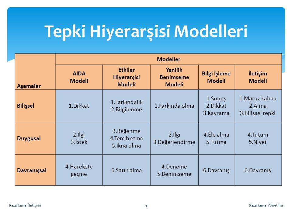 Tepki Hiyerarşisi Modelleri Pazarlama YönetimiPazarlama İletişimi4 Aşamalar Modeller AIDA Modeli Etkiler Hiyerarşisi Modeli Yenilik Benimseme Modeli B