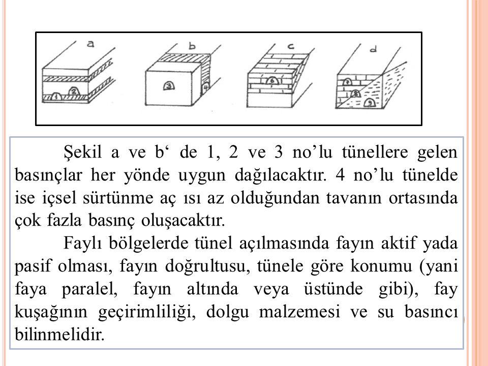 Şekil a ve b' de 1, 2 ve 3 no'lu tünellere gelen basınçlar her yönde uygun dağılacaktır. 4 no'lu tünelde ise içsel sürtünme aç ısı az olduğundan tavan