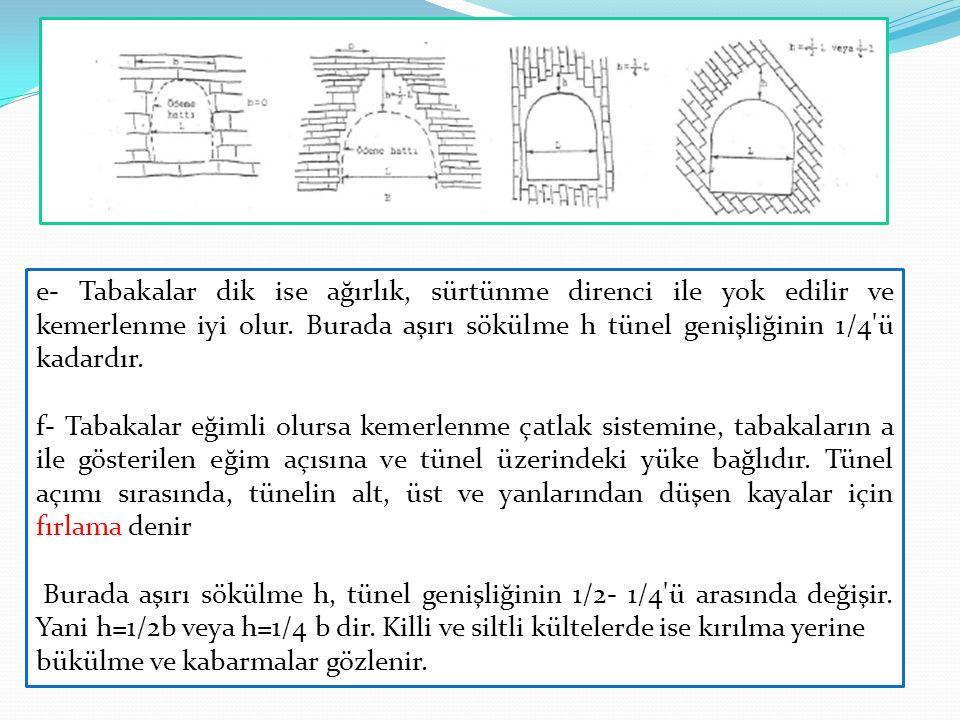 e- Tabakalar dik ise ağırlık, sürtünme direnci ile yok edilir ve kemerlenme iyi olur. Burada aşırı sökülme h tünel genişliğinin 1/4'ü kadardır. f- Tab
