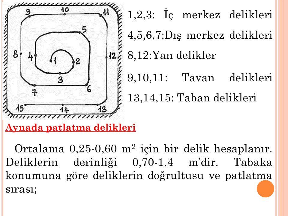 1,2,3: İç merkez delikleri 4,5,6,7:Dış merkez delikleri 8,12:Yan delikler 9,10,11: Tavan delikleri 13,14,15: Taban delikleri Aynada patlatma delikleri