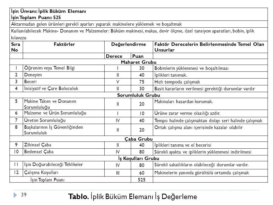 Tablo. İ plik Büküm Elemanı İ ş De ğ erleme İ şin Ünvanı: İ plik Büküm Elemanı İ şin Toplam Puanı: 525 Aktarmadan gelen ürünleri gerekli ayarları yapa