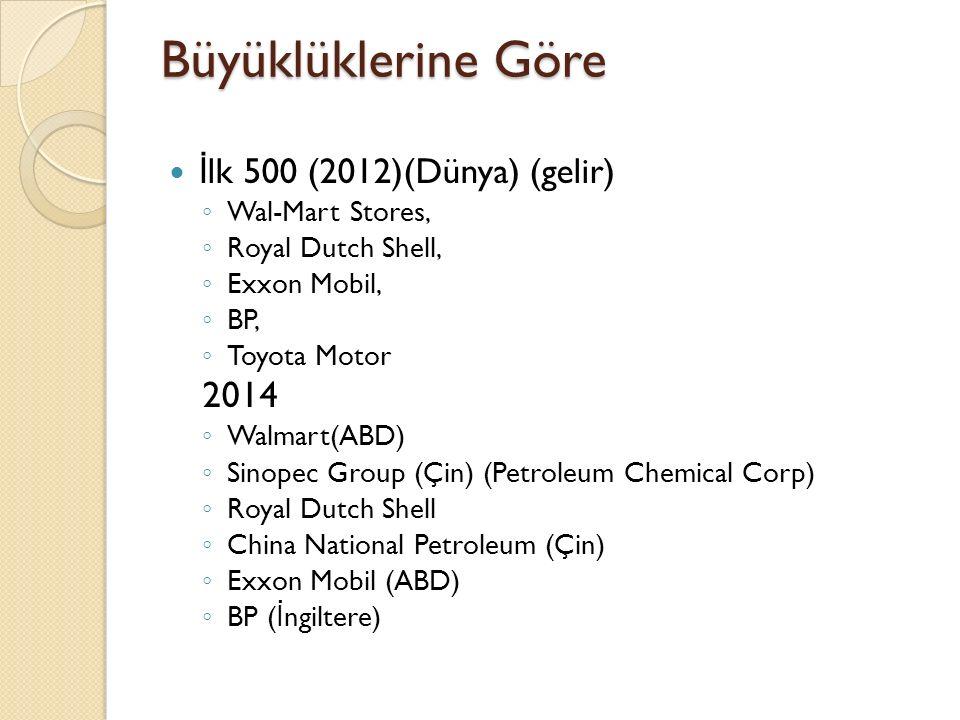 Büyüklüklerine Göre İ lk 500 (2012)(Dünya) (gelir) ◦ Wal-Mart Stores, ◦ Royal Dutch Shell, ◦ Exxon Mobil, ◦ BP, ◦ Toyota Motor 2014 ◦ Walmart(ABD) ◦ Sinopec Group (Çin) (Petroleum Chemical Corp) ◦ Royal Dutch Shell ◦ China National Petroleum (Çin) ◦ Exxon Mobil (ABD) ◦ BP ( İ ngiltere)