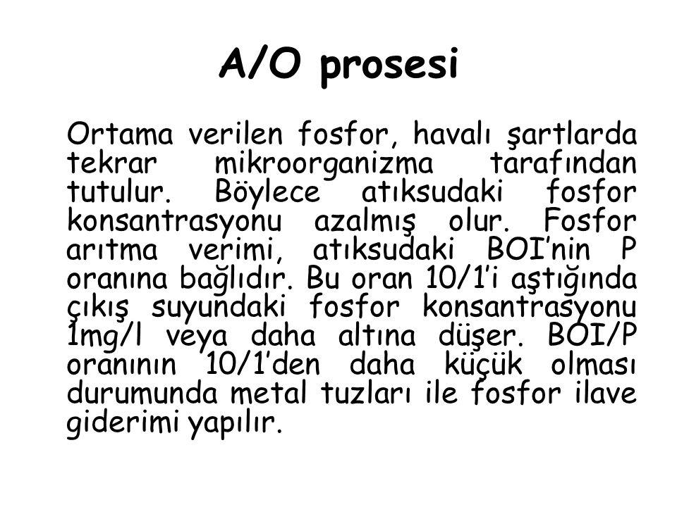 A/O prosesi Ortama verilen fosfor, havalı şartlarda tekrar mikroorganizma tarafından tutulur. Böylece atıksudaki fosfor konsantrasyonu azalmış olur. F