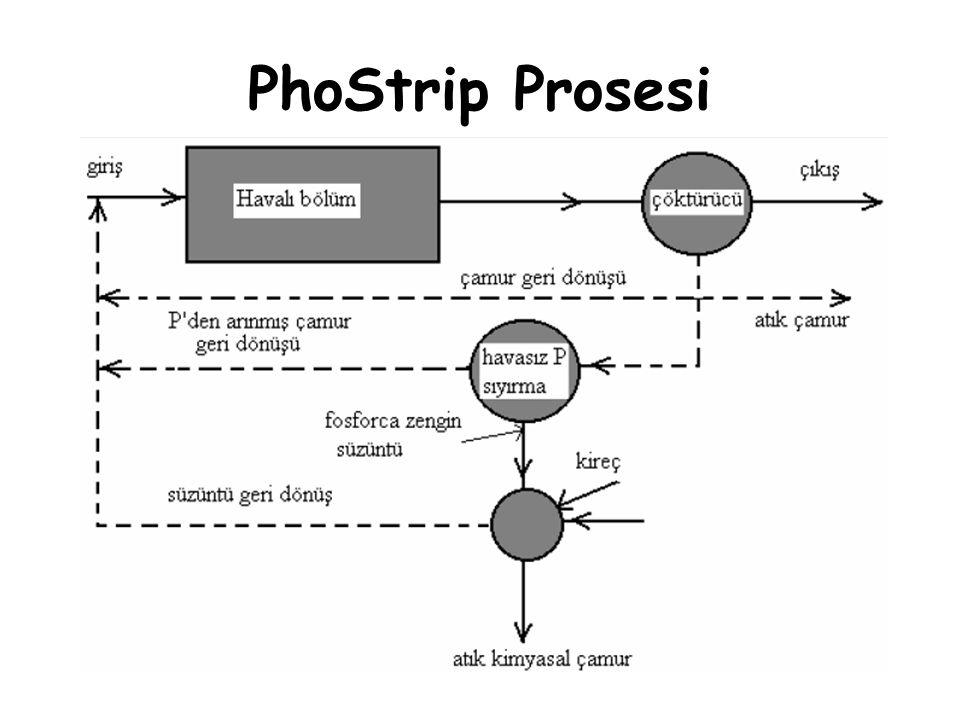 PhoStrip Prosesi