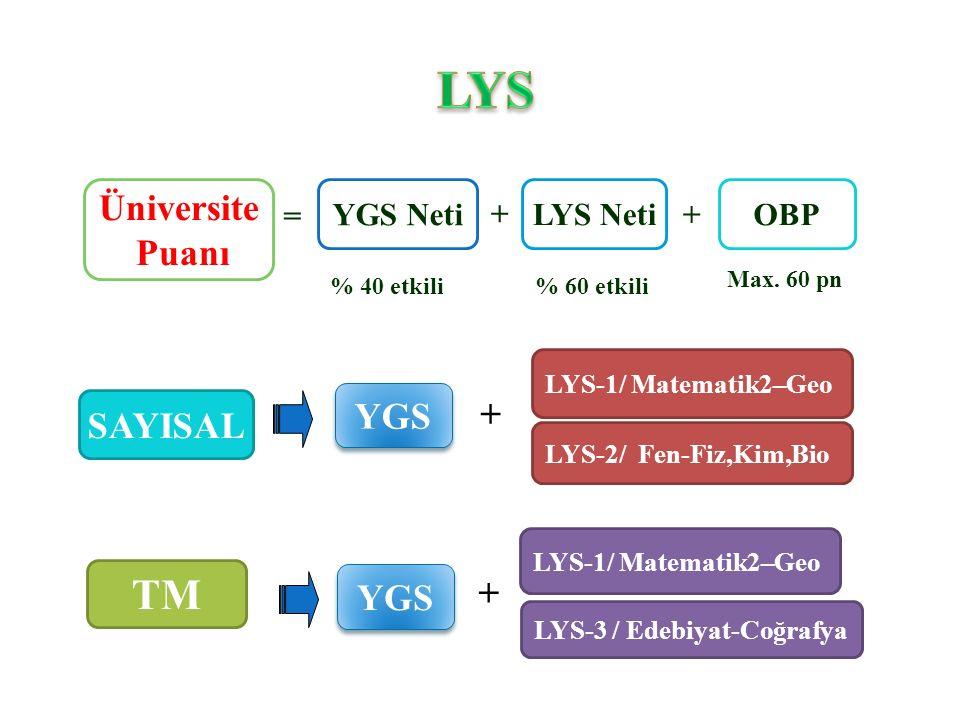 LYS-4/ Tarih, Coğrafya-2, Felsf.ve Din.
