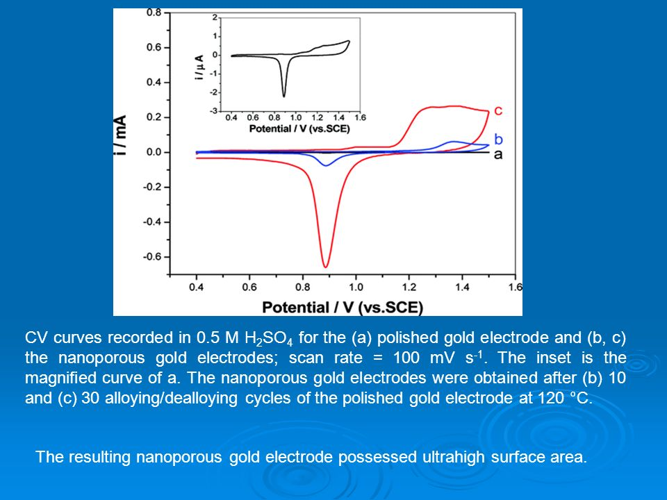 CV curves recorded in 0.5 M H 2 SO 4 for the (a) polished gold electrode and (b, c) the nanoporous gold electrodes; scan rate = 100 mV s -1. The inset