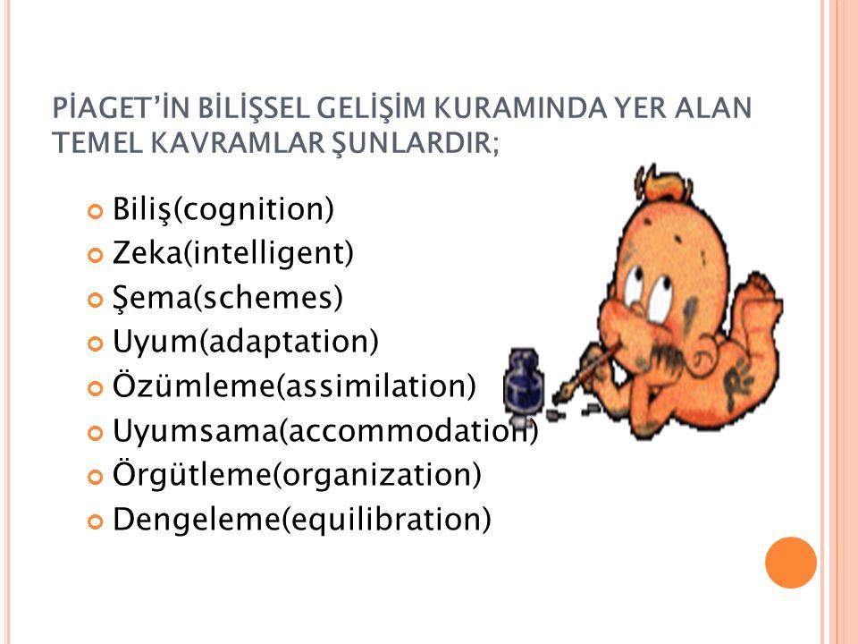 PİAGET'İN BİLİŞSEL GELİŞİM KURAMINDA YER ALAN TEMEL KAVRAMLAR ŞUNLARDIR; Biliş(cognition) Zeka(intelligent) Şema(schemes) Uyum(adaptation) Özümleme(assimilation) Uyumsama(accommodation) Örgütleme(organization) Dengeleme(equilibration)