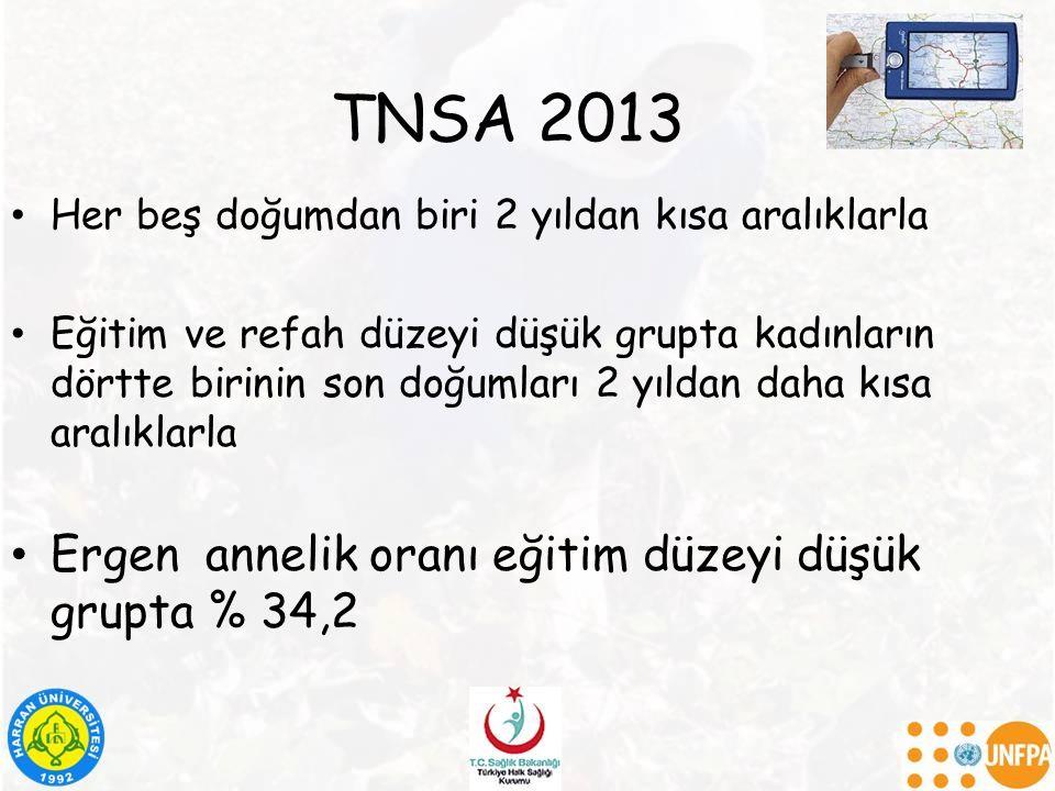 TNSA 2013 Her beş doğumdan biri 2 yıldan kısa aralıklarla Eğitim ve refah düzeyi düşük grupta kadınların dörtte birinin son doğumları 2 yıldan daha kısa aralıklarla Ergen annelik oranı eğitim düzeyi düşük grupta % 34,2