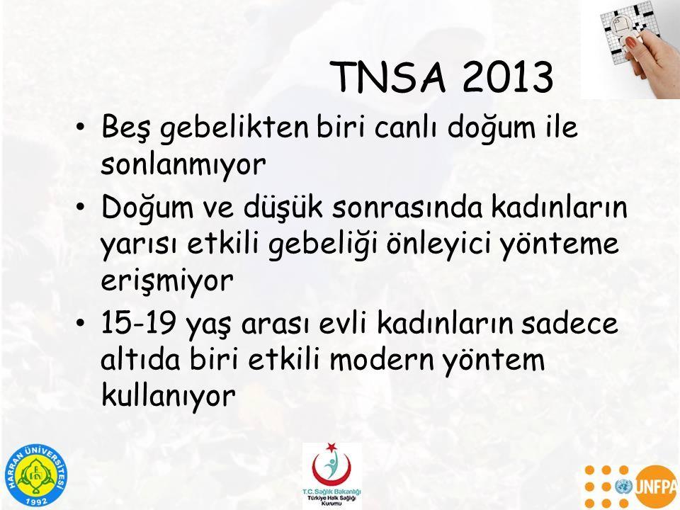 TNSA 2013 Beş gebelikten biri canlı doğum ile sonlanmıyor Doğum ve düşük sonrasında kadınların yarısı etkili gebeliği önleyici yönteme erişmiyor 15-19 yaş arası evli kadınların sadece altıda biri etkili modern yöntem kullanıyor