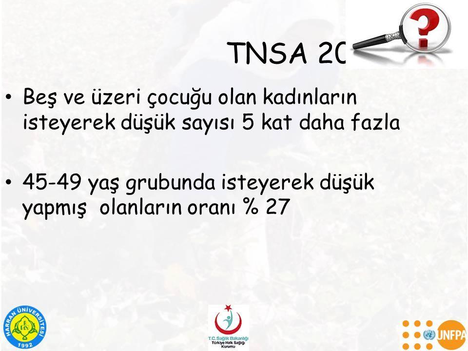 TNSA 2013 Beş ve üzeri çocuğu olan kadınların isteyerek düşük sayısı 5 kat daha fazla 45-49 yaş grubunda isteyerek düşük yapmış olanların oranı % 27