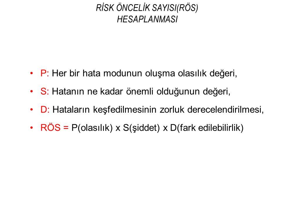 RİSK ÖNCELİK KATSAYISININ HESAPLANMASI Risk öncelik katsayısı = Olasılık x Şiddet x Tespit Edilebilirlik