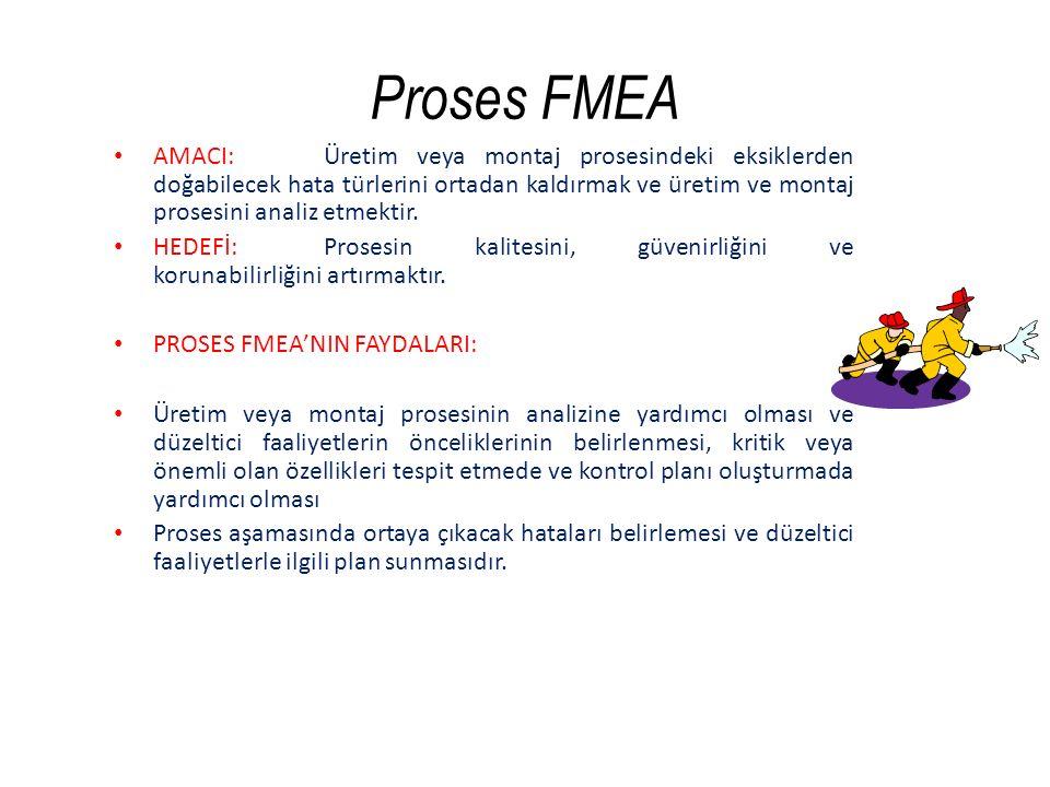 PROSES FMEA UYGULAMA ADIMLARI 3.