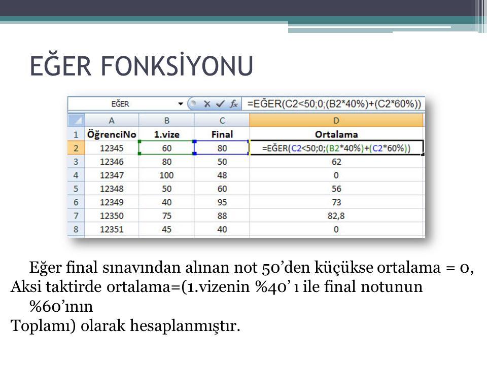 EĞER FONKSİYONU Eğer final sınavından alınan not 50'den küçükse ortalama = 0, Aksi taktirde ortalama=(1.vizenin %40' ı ile final notunun %60'ının Toplamı) olarak hesaplanmıştır.