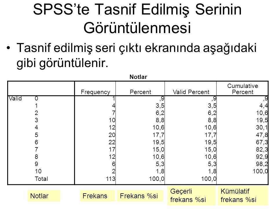 Tasnif edilmiş seri çıktı ekranında aşağıdaki gibi görüntülenir. SPSS'te Tasnif Edilmiş Serinin Görüntülenmesi Notlar FrequencyPercentValid Percent Cu