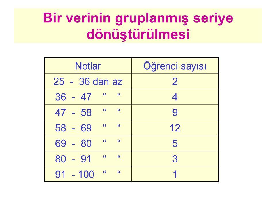 """Bir verinin gruplanmış seriye dönüştürülmesi NotlarÖğrenci sayısı 25 - 36 dan az2 36 - 47 """" """"4 47 - 58 """" """"9 58 - 69 """" """"12 69 - 80 """" """"5 80 - 91 """" """"3 91"""