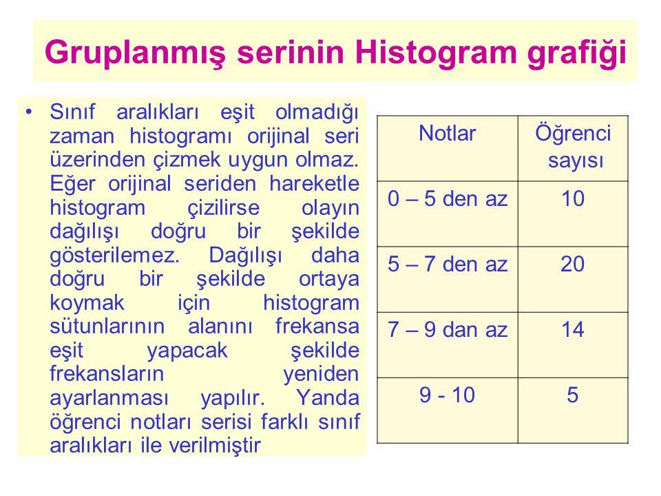 Gruplanmış serinin Histogram grafiği Sınıf aralıkları eşit olmadığı zaman histogramı orijinal seri üzerinden çizmek uygun olmaz. Eğer orijinal seriden