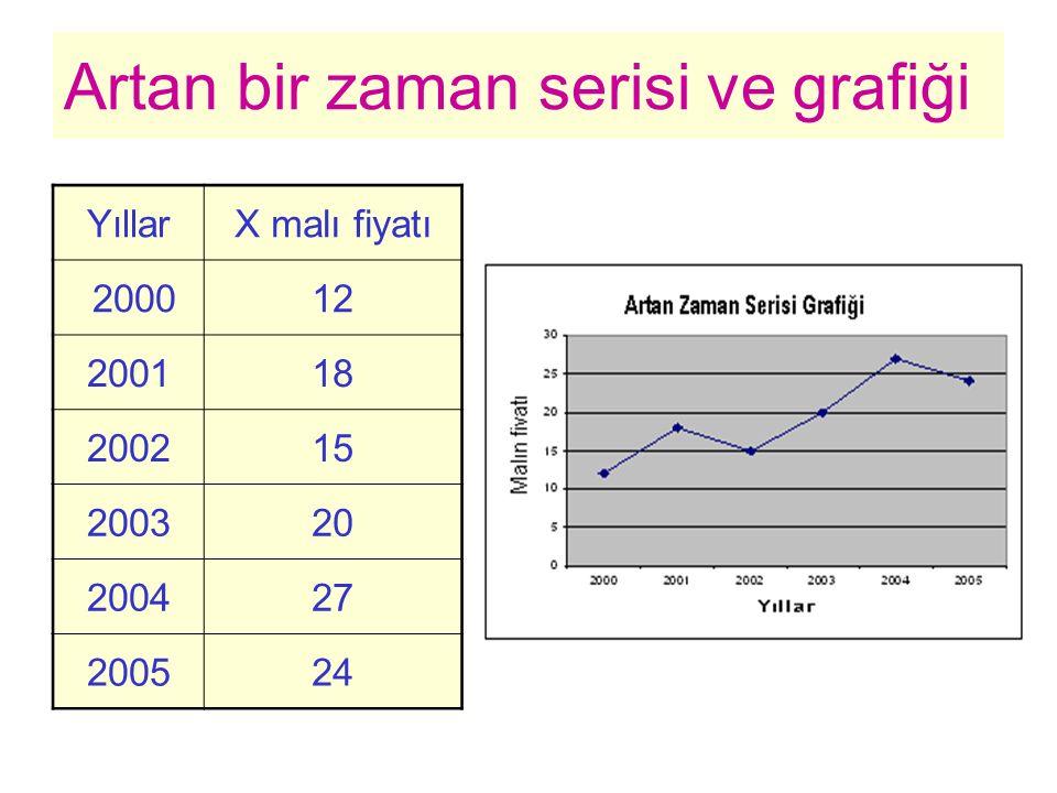 Artan bir zaman serisi ve grafiği YıllarX malı fiyatı 200012 200118 200215 200320 200427 200524