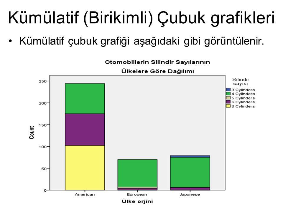 Kümülatif çubuk grafiği aşağıdaki gibi görüntülenir. Kümülatif (Birikimli) Çubuk grafikleri