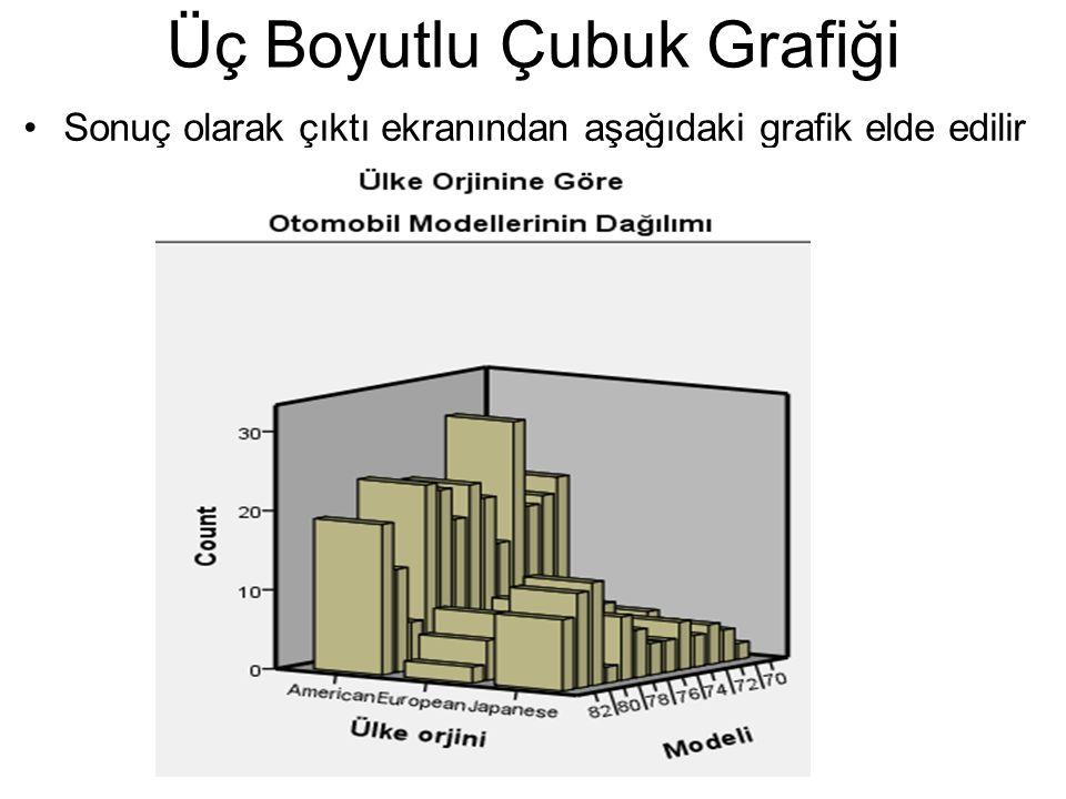 Sonuç olarak çıktı ekranından aşağıdaki grafik elde edilir Üç Boyutlu Çubuk Grafiği
