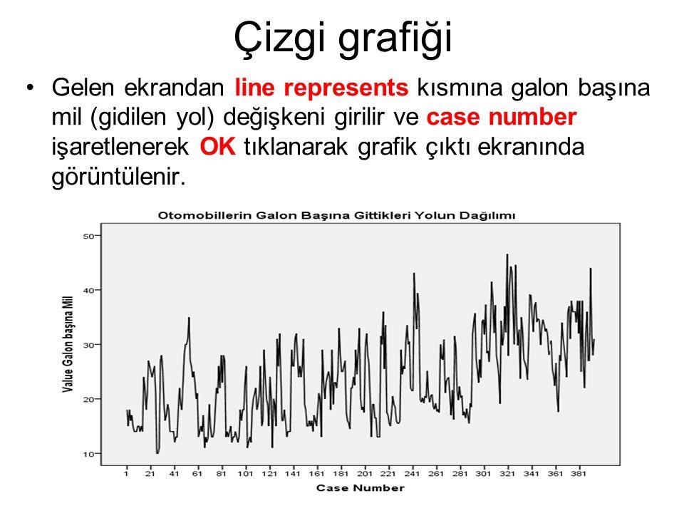 Gelen ekrandan line represents kısmına galon başına mil (gidilen yol) değişkeni girilir ve case number işaretlenerek OK tıklanarak grafik çıktı ekranı