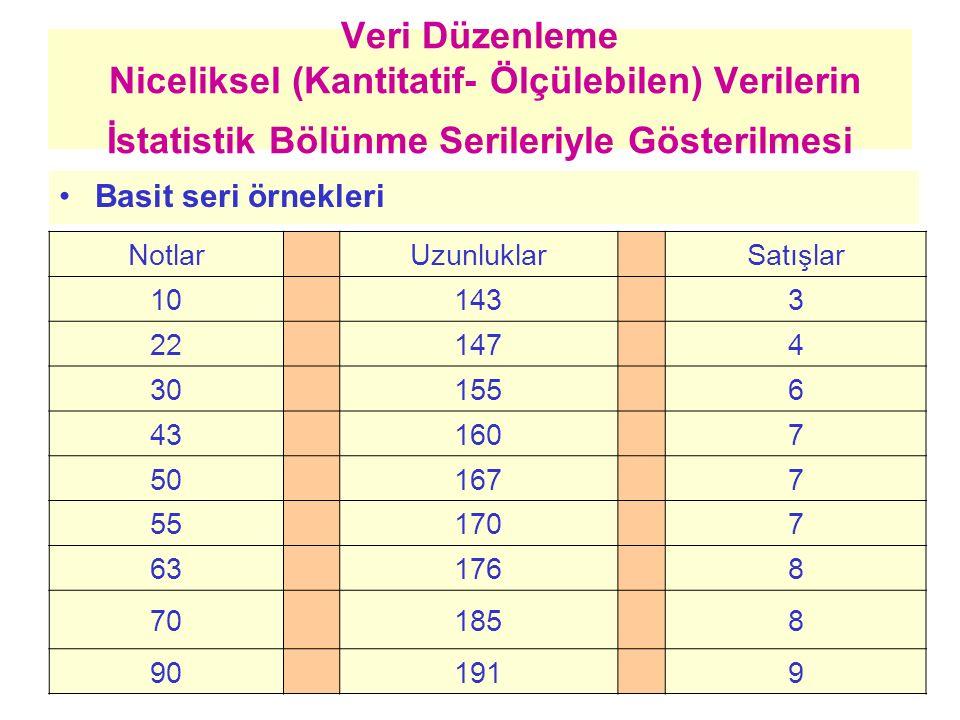 Veri Düzenleme Niceliksel (Kantitatif- Ölçülebilen) Verilerin İstatistik Bölünme Serileriyle Gösterilmesi Tasnif edilmiş seri örnekleri Notlar (Xi) Öğr.say (fi) Uzunluk (Xi) Fert say (fi) Satışlar (Xi) Gün say (fi) 13160341 25165553 38170466 44180274 51190182 Toplam21Toplam15Toplam16
