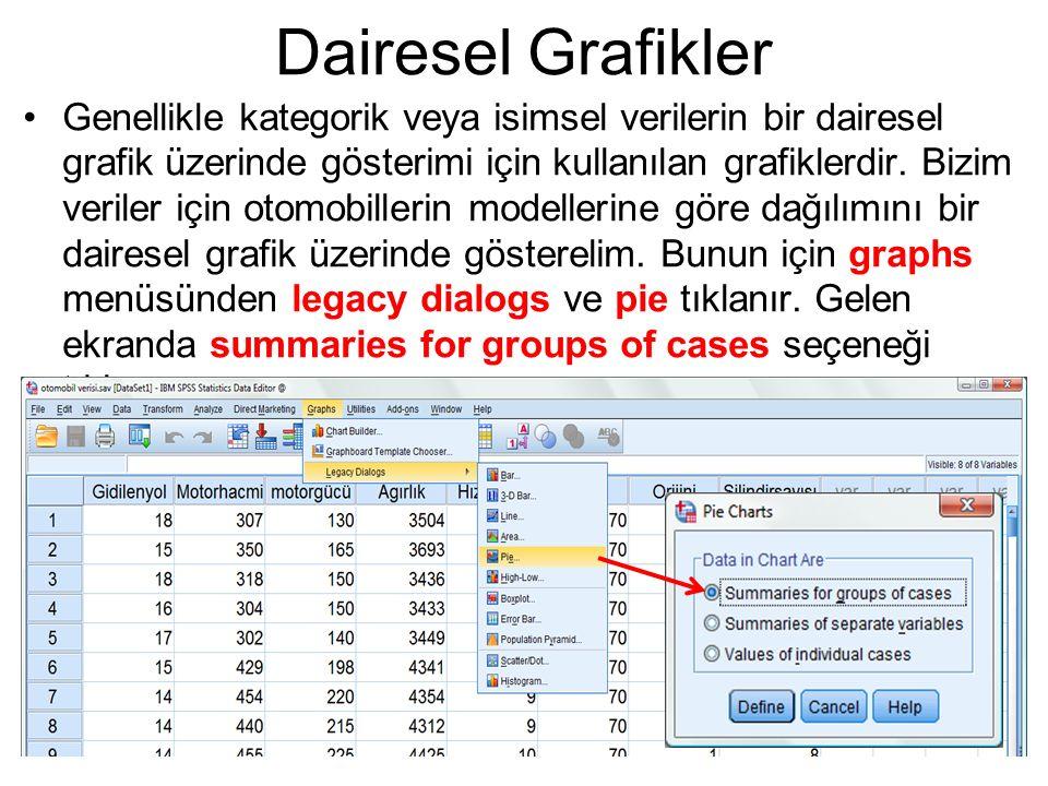 Dairesel Grafikler Genellikle kategorik veya isimsel verilerin bir dairesel grafik üzerinde gösterimi için kullanılan grafiklerdir. Bizim veriler için