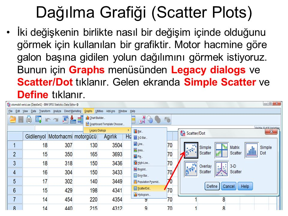 Dağılma Grafiği (Scatter Plots) İki değişkenin birlikte nasıl bir değişim içinde olduğunu görmek için kullanılan bir grafiktir. Motor hacmine göre gal