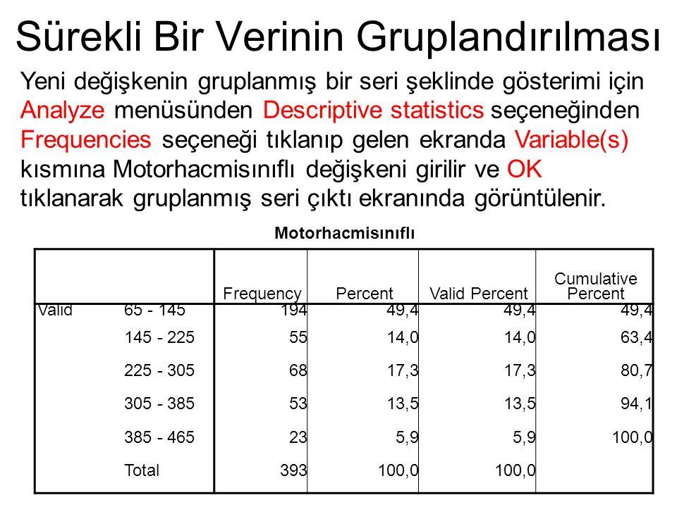 Motorhacmisınıflı FrequencyPercentValid Percent Cumulative Percent Valid65 - 14519449,4 145 - 2255514,0 63,4 225 - 3056817,3 80,7 305 - 3855313,5 94,1