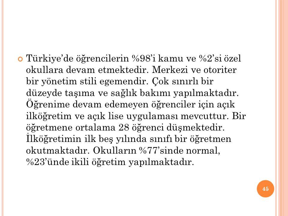 Türkiye'de öğrencilerin %98'i kamu ve %2'si özel okullara devam etmektedir.