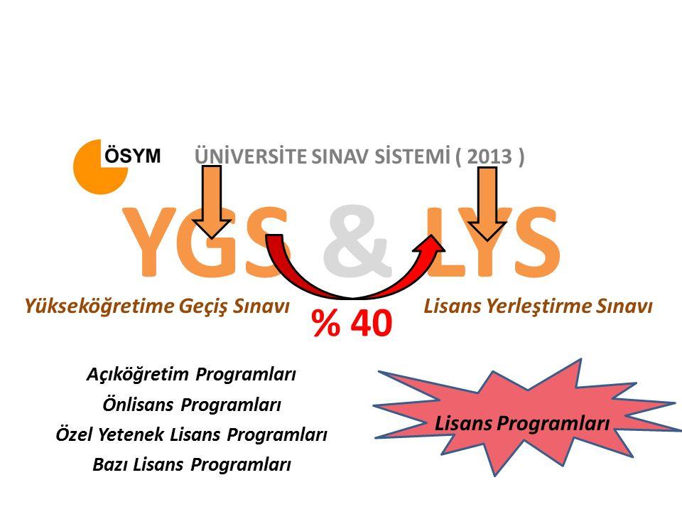 YGS & LYS Yükseköğretime Geçiş SınavıLisans Yerleştirme Sınavı ÜNİVERSİTE SINAV SİSTEMİ ( 2013 ) Açıköğretim Programları Önlisans Programları Özel Yetenek Lisans Programları Bazı Lisans Programları Lisans Programları % 40