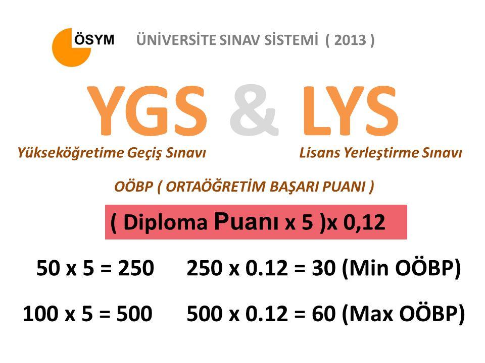 Lisans Yerleştirme Sınavı ÜNİVERSİTE SINAV SİSTEMİ ( 2013 ) OÖBP ( ORTAÖĞRETİM BAŞARI PUANI ) YGS & LYS Yükseköğretime Geçiş Sınavı 50 x 5 = 250 ( Diploma Puanı x 5 )x 0,12 250 x 0.12 = 30 (Min OÖBP) 100 x 5 = 500500 x 0.12 = 60 (Max OÖBP)