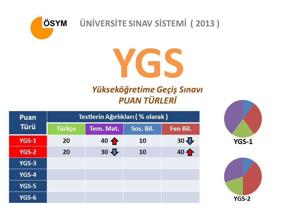 YGS Yükseköğretime Geçiş Sınavı ÜNİVERSİTE SINAV SİSTEMİ ( 2013 ) PUAN TÜRLERİ Puan Türü Testlerin Ağırlıkları ( % olarak ) TürkçeTem.