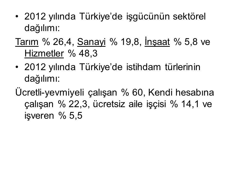 2012 yılında Türkiye'de işgücünün sektörel dağılımı: Tarım % 26,4, Sanayi % 19,8, İnşaat % 5,8 ve Hizmetler % 48,3 2012 yılında Türkiye'de istihdam türlerinin dağılımı: Ücretli-yevmiyeli çalışan % 60, Kendi hesabına çalışan % 22,3, ücretsiz aile işçisi % 14,1 ve işveren % 5,5