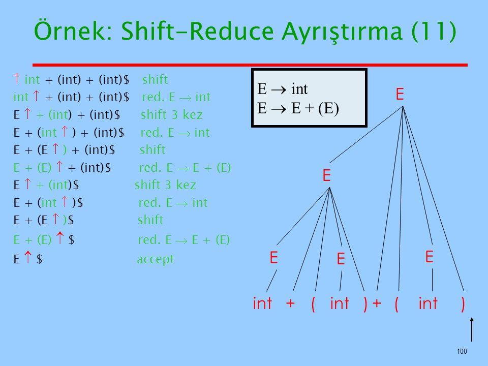 100 Örnek: Shift-Reduce Ayrıştırma (11) E E int++ () E () E E E  int E  E + (E)  int + (int) + (int)$ shift int  + (int) + (int)$ red. E  int E 