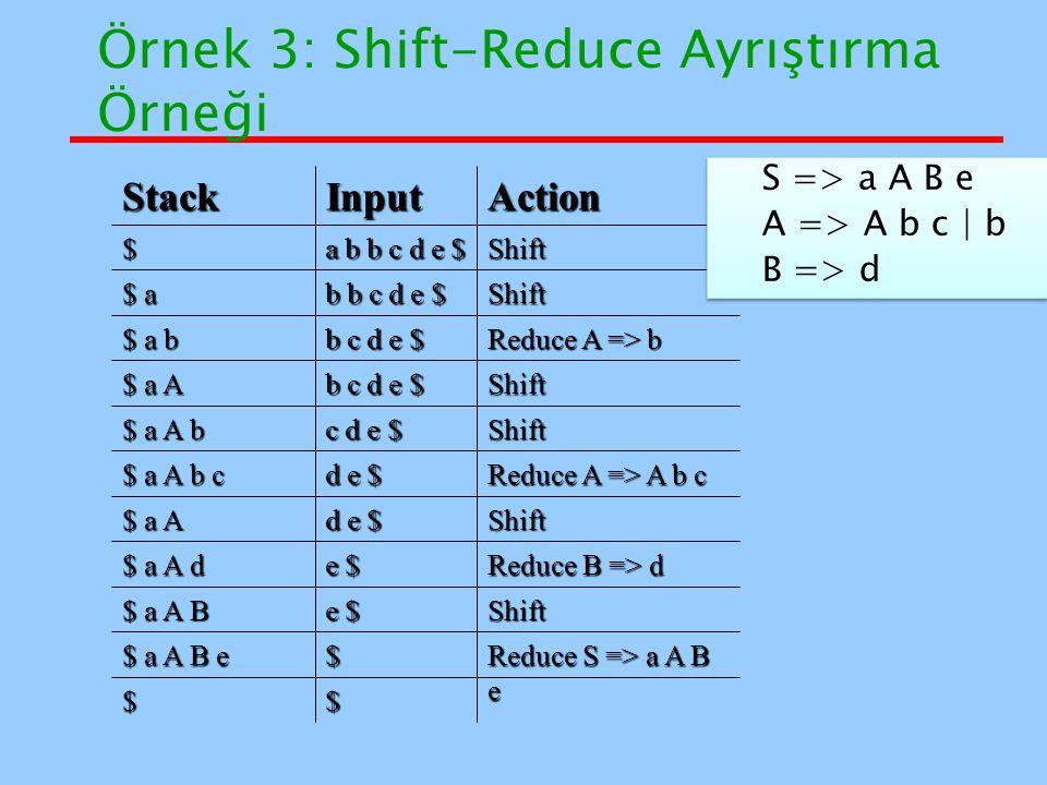 Örnek 3: Shift-Reduce Ayrıştırma Örneği $$ Reduce S => a A B e $ $ a A B e Shift e $ $ a A B Reduce B => d e $ $ a A d Shift d e $ $ a A Reduce A => A