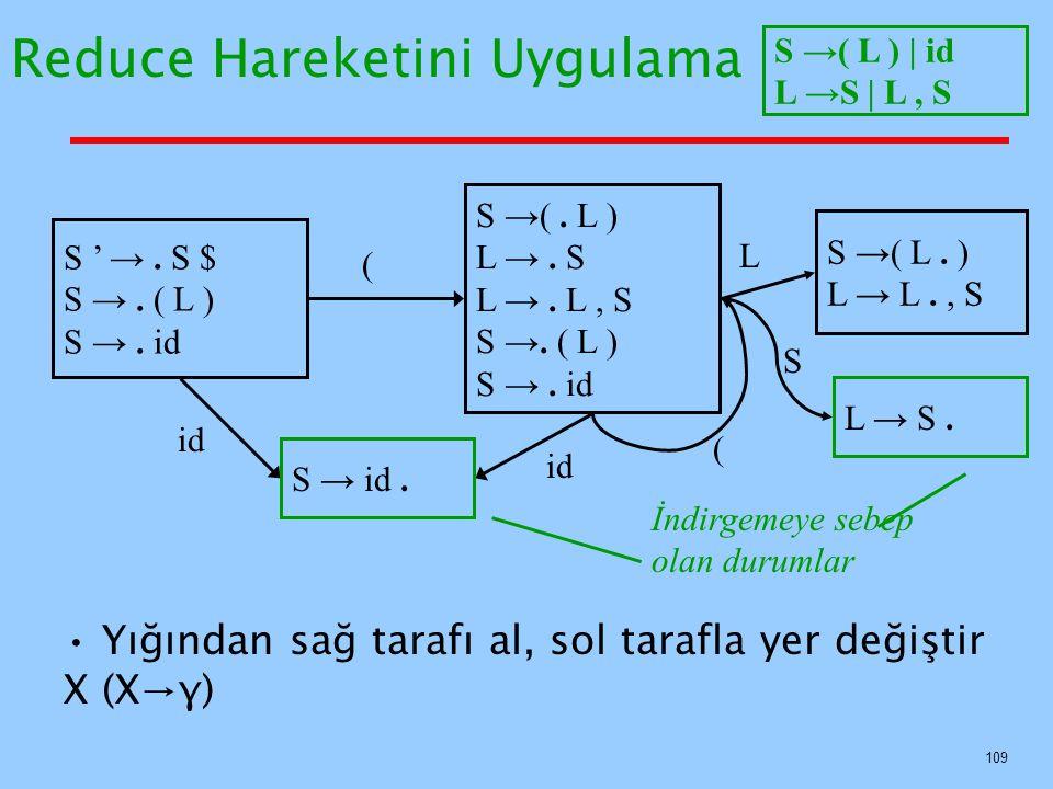 109 Reduce Hareketini Uygulama Yığından sağ tarafı al, sol tarafla yer değiştir X (X→γ) S ' →. S $ S →. ( L ) S →. id S → id. S →(. L ) L →. S L →. L,