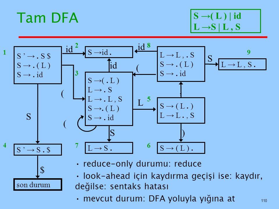 Tam DFA reduce-only durumu: reduce look-ahead için kaydırma geçişi ise: kaydır, değilse: sentaks hatası mevcut durum: DFA yoluyla yığına at S ' →. S $