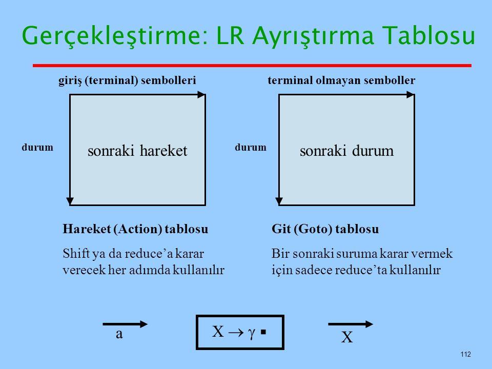 112 Gerçekleştirme: LR Ayrıştırma Tablosu sonraki hareketsonraki durum giriş (terminal) sembolleriterminal olmayan semboller durum Hareket (Action) ta