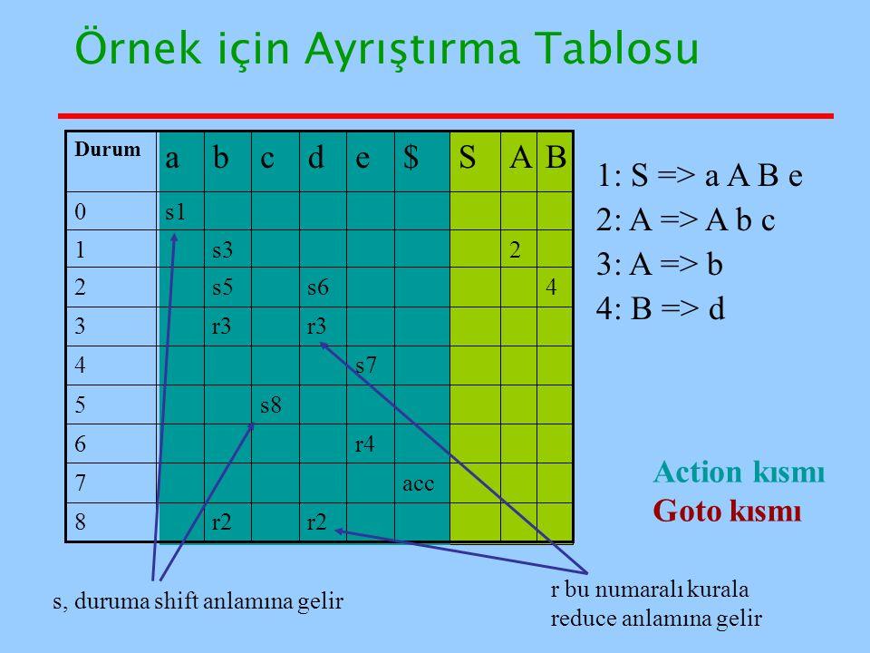 Örnek için Ayrıştırma Tablosu 1: S => a A B e 2: A => A b c 3: A => b 4: B => d Action kısmı Goto kısmı s, duruma shift anlamına gelir r bu numaralı k