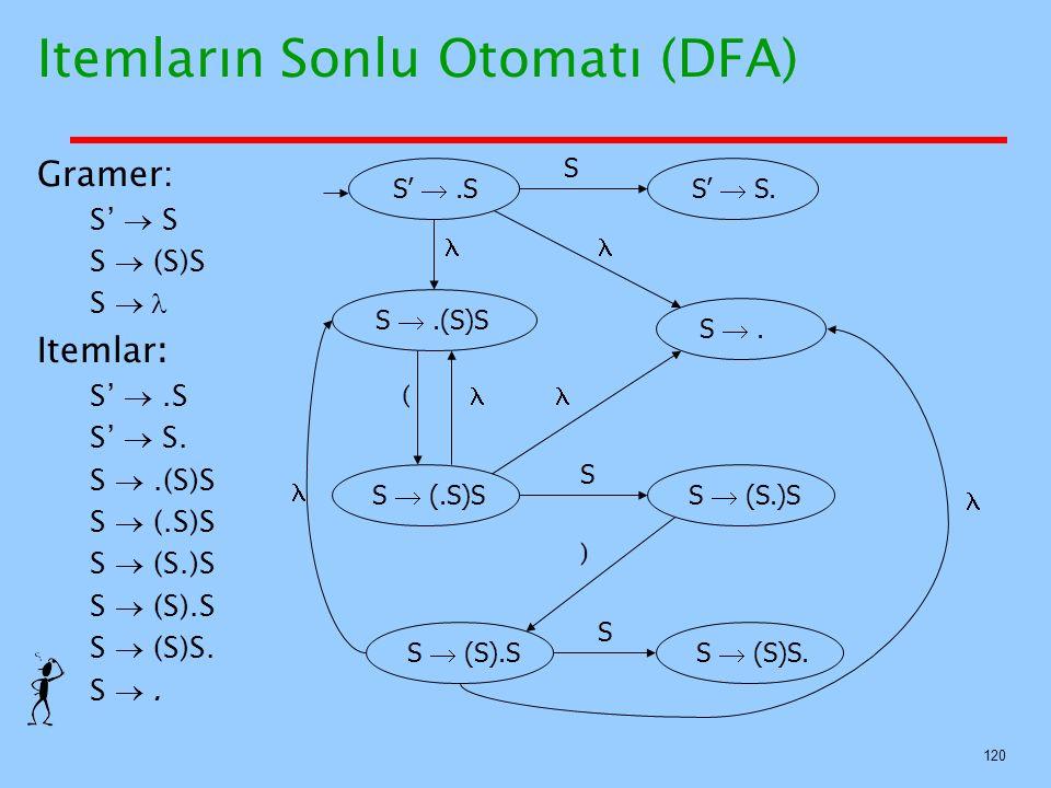 120 Itemların Sonlu Otomatı (DFA) Gramer: S'  S S  (S)S S  Itemlar: S' .S S'  S. S .(S)S S  (.S)S S  (S.)S S  (S).S S  (S)S. S . S' .SS' 