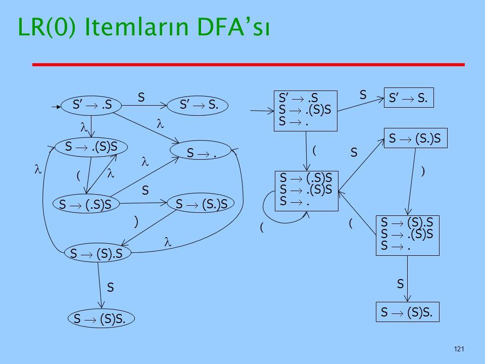 121 LR(0) Itemların DFA'sı S' .SS'  S. S .(S)S S . S  (S.)SS  (.S)S S  (S).SS  (S)S. S S ( ) S S' .S S .(S)S S . S  (.S)S S .(S)S S . S'