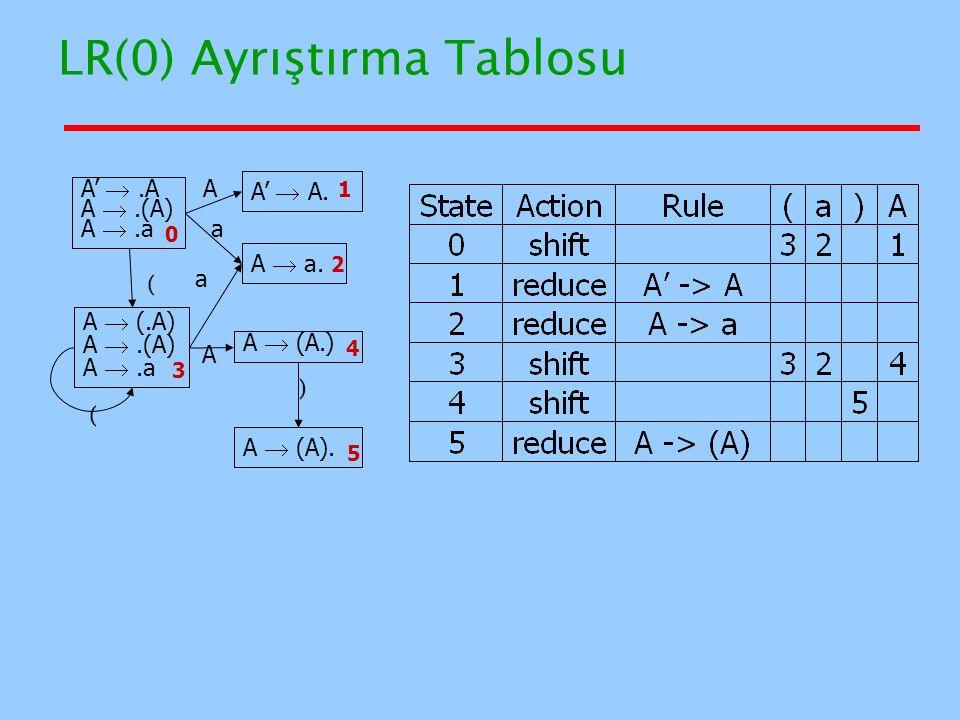 LR(0) Ayrıştırma Tablosu A' .A A .(A) A .a A'  A. A  a. A  (A). A  (.A) A .(A) A .a A  (A.) A A a a ( ( ) 0 4 3 2 1 5