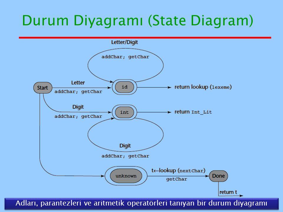 Durum Diyagramı (State Diagram) 13 Adları, parantezleri ve aritmetik operatörleri tanıyan bir durum diyagramı
