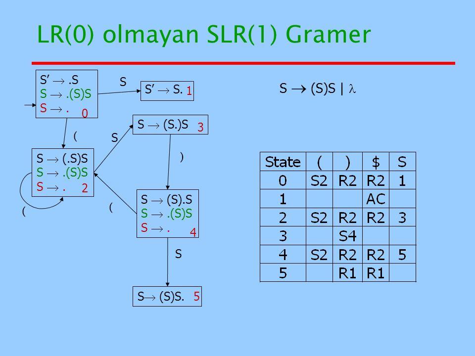 LR(0) olmayan SLR(1) Gramer 0 1 4 2 5 3 S' .S S .(S)S S . S  (.S)S S .(S)S S . S'  S. S  (S).S S .(S)S S . S  (S.)S S  (S)S. S ( S ) ( ( S