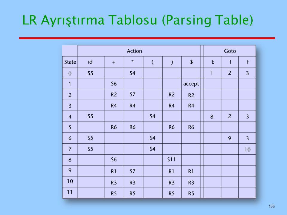 LR Ayrıştırma Tablosu (Parsing Table) 156