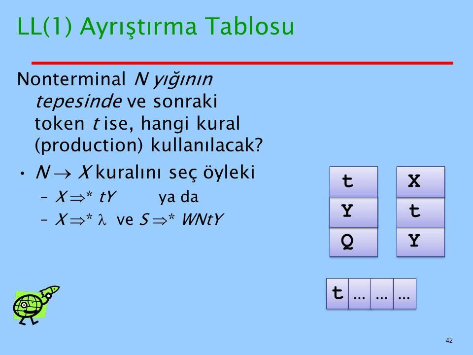 42 LL(1) Ayrıştırma Tablosu Nonterminal N yığının tepesinde ve sonraki token t ise, hangi kural (production) kullanılacak? N  X kuralını seç öyleki –