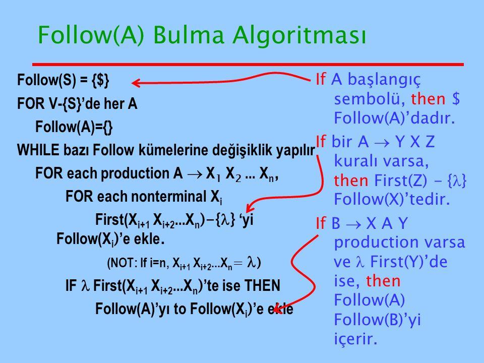 Follow(A) Bulma Algoritması Follow(S) = {$} FOR V-{S}'de her A Follow(A)={} WHILE bazı Follow kümelerine değişiklik yapılır FOR each production A  X