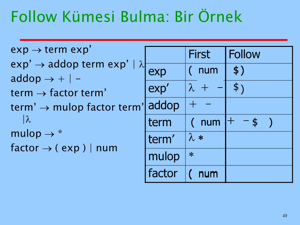 49 Follow Kümesi Bulma: Bir Örnek exp  term exp' exp'  addop term exp'   addop  +   - term  factor term' term'  mulop factor term'   mulop  * fa