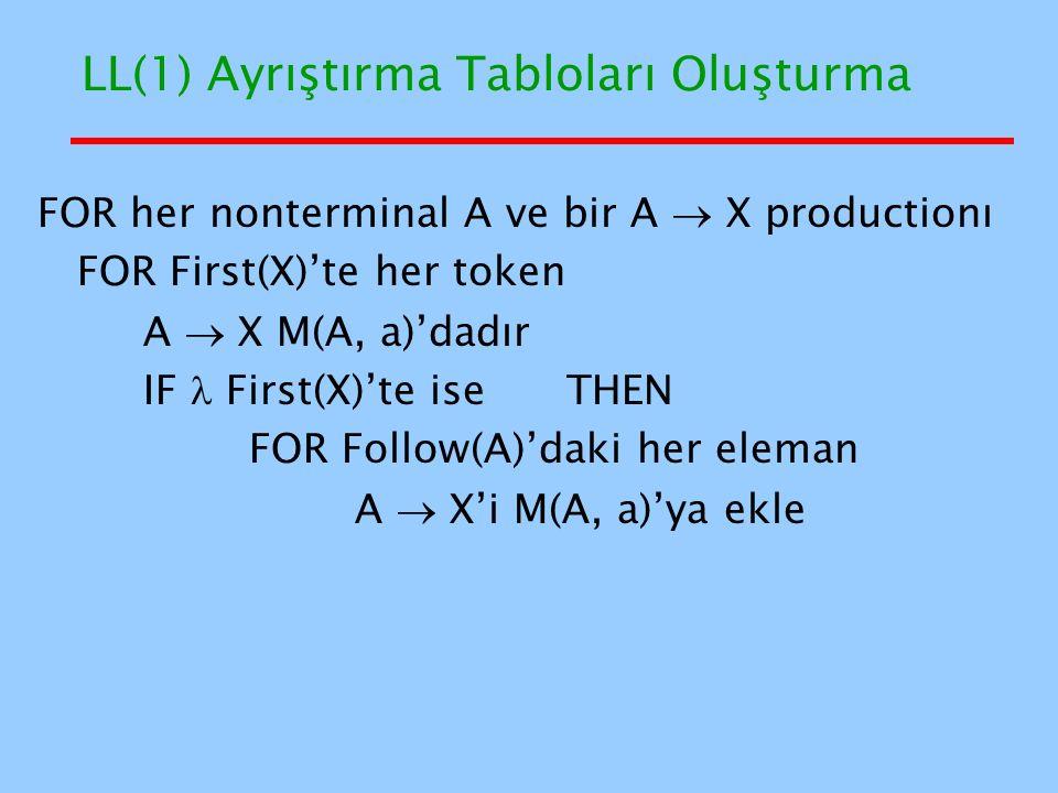 LL(1) Ayrıştırma Tabloları Oluşturma FOR her nonterminal A ve bir A  X productionı FOR First(X)'te her token A  X M(A, a)'dadır IF First(X)'te iseTH
