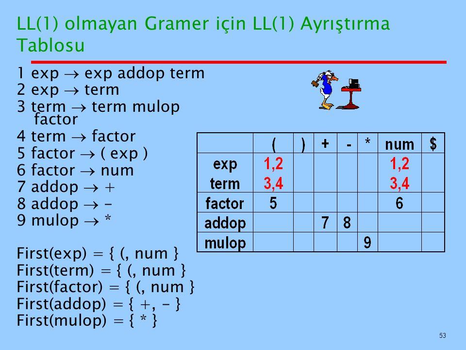 53 LL(1) olmayan Gramer için LL(1) Ayrıştırma Tablosu 1 exp  exp addop term 2 exp  term 3 term  term mulop factor 4 term  factor 5 factor  ( exp